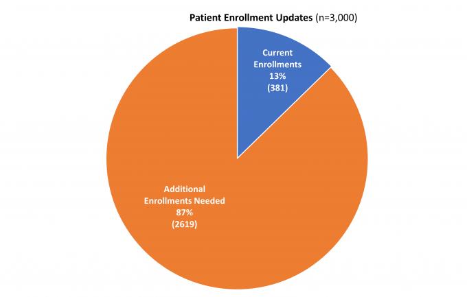 patient enrollments